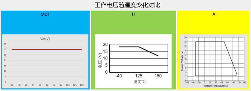 工作电压随温度变化对比