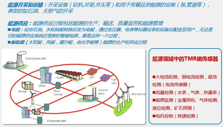 tmr磁龙8娱乐电脑版在能源管理领域中的应用