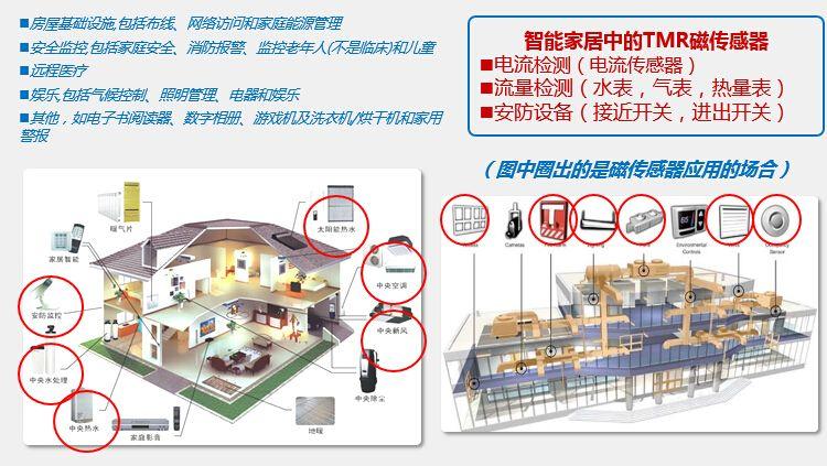 tmr磁龙8娱乐电脑版在智能家居中的应用