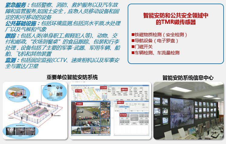 tmr磁龙8娱乐电脑版在智能安防与公共安全领域中的应用