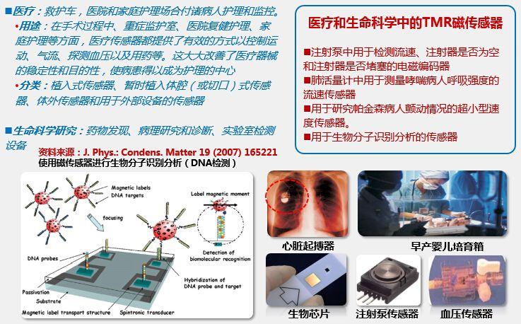 tmr磁龙8娱乐电脑版在医疗和生命科学中的应用