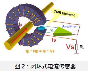 图2:闭环式电流龙8娱乐电脑版
