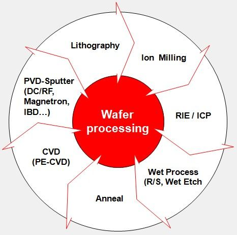 wafer processing