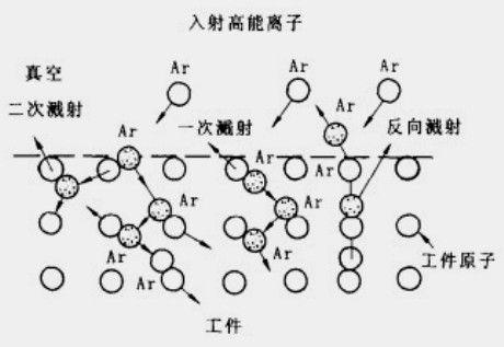 离子碰撞过程示意图