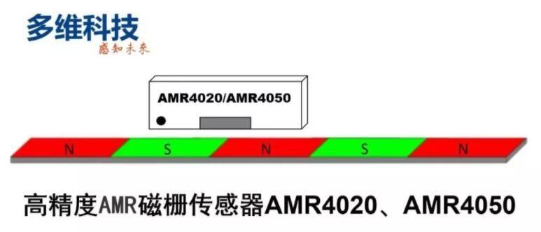 amr磁栅龙8娱乐电脑版